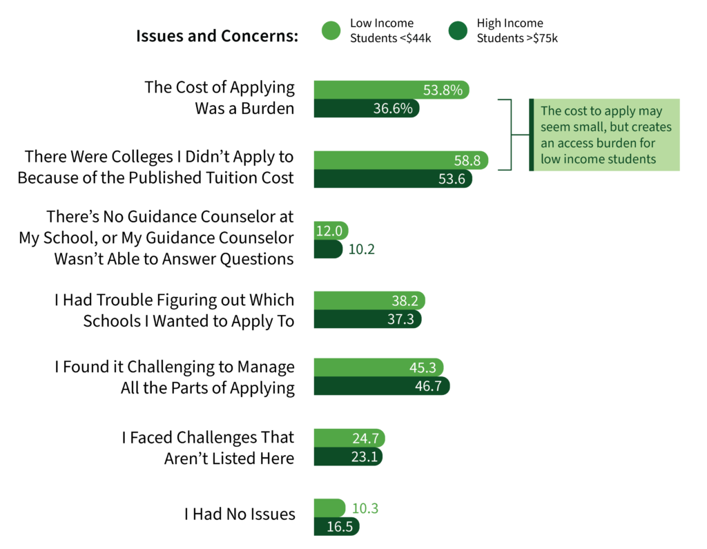 Cost was the biggest burden for low income students, and what set them apart from their high income peers.