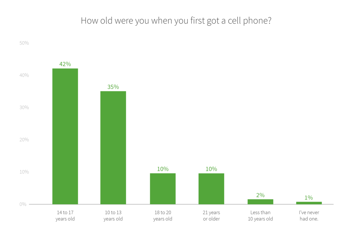 Pros And Cons Of Cell Phones For Kids  Niche Blog Age When Kids Get Their First Cell Phone